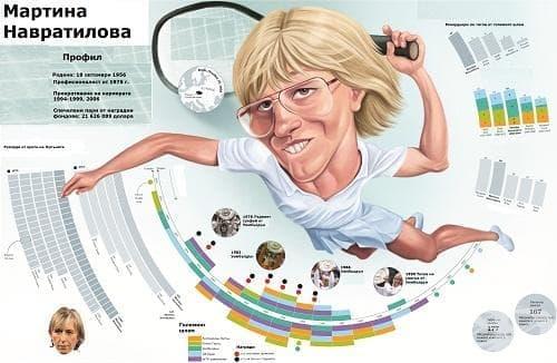 Мартина Навратилова - тенис - изображение