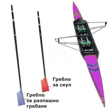 Оборудване за гребане - изображение