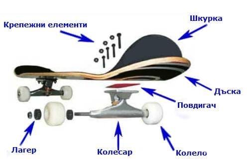 Оборудване за скейтбординг - изображение