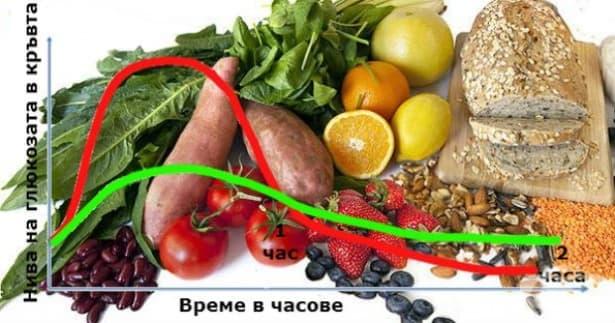 Как се прави изборът на въглехидрати в диетата за отслабване - изображение