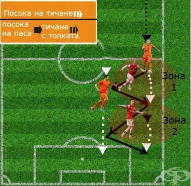 Тренировка за изостряне на атаките по крилата във футбола - изображение