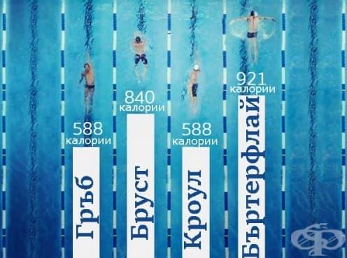 5 начина за горене на повече калории при плуване - изображение