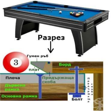Билярдна маса - изображение