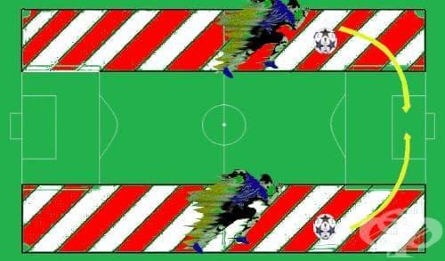 Позиции във футбола – крило - изображение