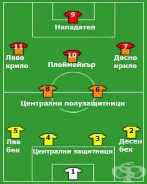 Системи на игра във футбола – 4-2-3-1 - изображение