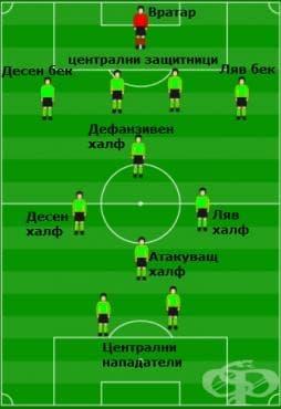 """Системи на игра във футбола – 4-4-2 с халфове """"диамант"""" - изображение"""