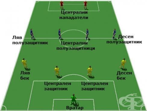 Системи на игра във футбола – 4-4-2 със защитници и халфове в линия - изображение