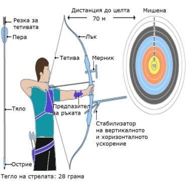 Състезателна стрелба с лък - изображение