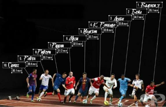 Топ 10 на най-бързите футболисти в света - изображение