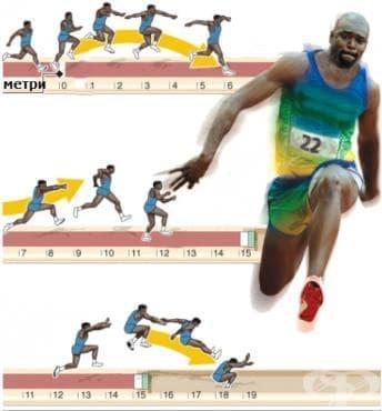 Троен скок - изображение