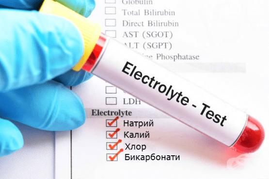 Изследване на електролити - изображение